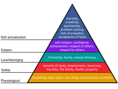 450px maslow 27s hierarchy of needs svg